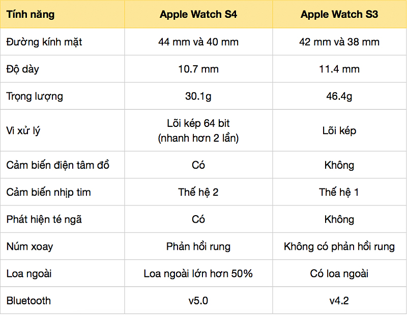 So sánh Apple Watch S4 và Apple Watch S3